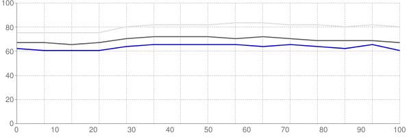 Percent of median household income going towards median monthly gross rent in Cincinnati Ohio